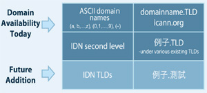 new gTLDs Program, IDN ccTLD Fast Track Process